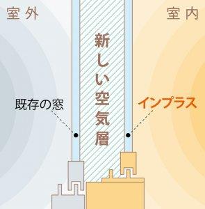 窓と内窓の間の空気層が断熱・防音